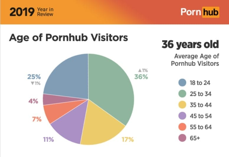 pornhub insights 2019 year review most searched terms Age of Pornhub